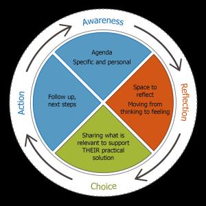 ARCA diagram