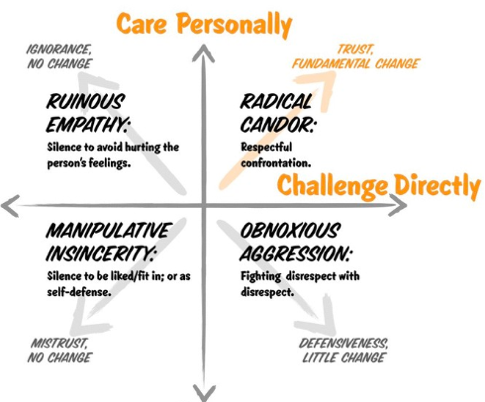 Radical Candour graphic