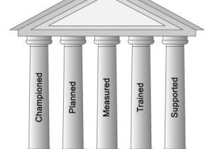 five pillars of mentoring